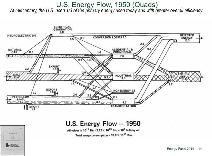1950 Energy Flow.jpg