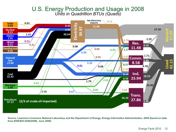 Energy Production and Usage.jpg