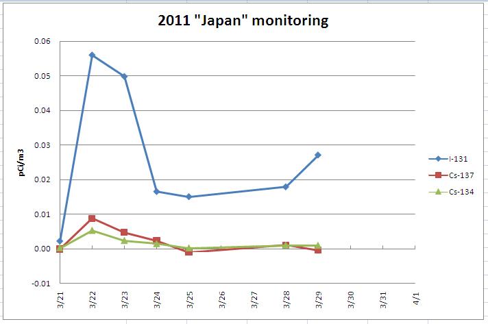 Japan Monitoring